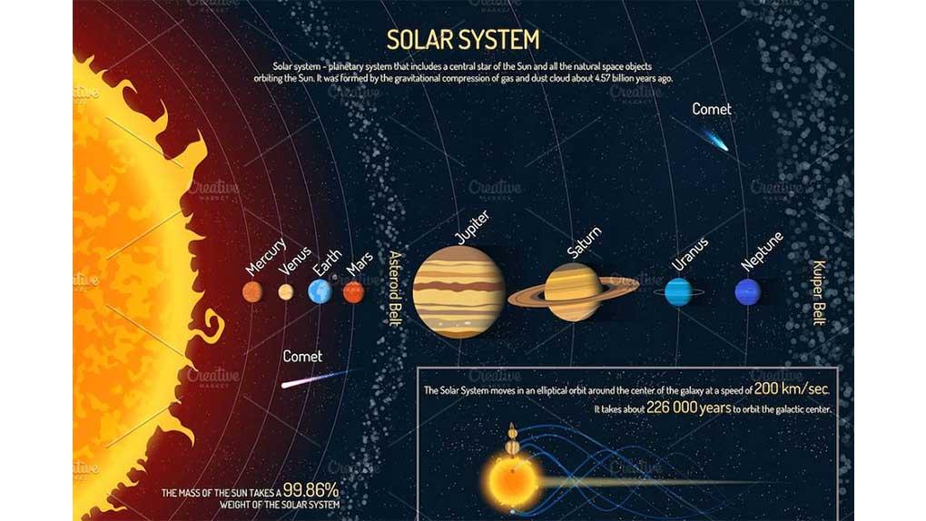 دانلود پوستر آموزشی و وکتور سیارات منظورمه شمسی Solar system planets. Posters set